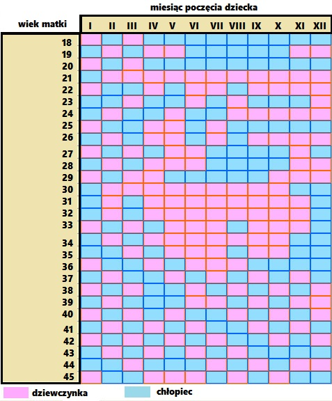 Did-The-Ancient-Chinese-Gender-Chart-Work-For-You
